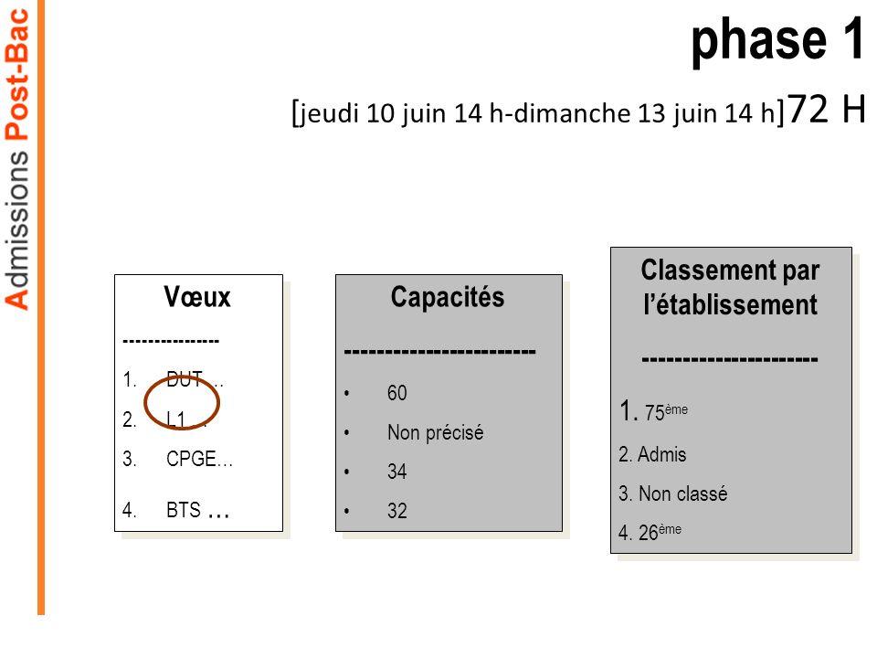 phase 1 [jeudi 10 juin 14 h-dimanche 13 juin 14 h]72 H